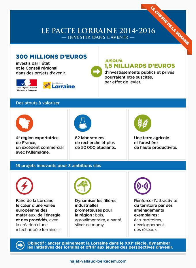Le pacte Lorraine 2014-2016
