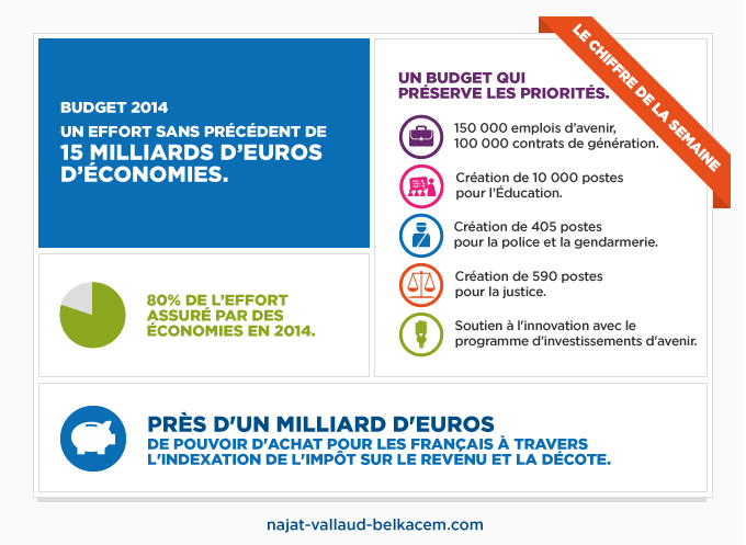 Budget 2014 : un effort sans précédent de 15 milliards d'euros d'économies