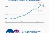 Le chiffre de la semaine : 50.000 emplois d'avenir