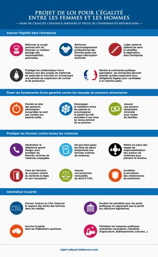 Infographie : projet de loi pour l'égalité femmes-hommes
