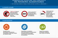 Garantie contre les impayés de pensions alimentaires : un nouveau service public pour lutter contre la précarité