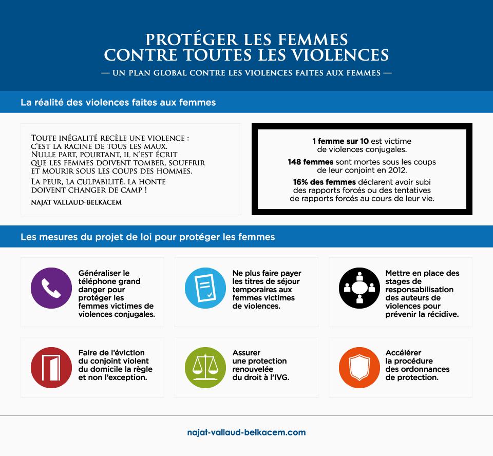 Protéger les femmes contre toutes les violences
