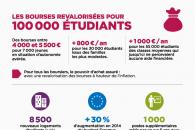 Le chiffre de la semaine : les bourses revalorisées pour 100.000 étudiants