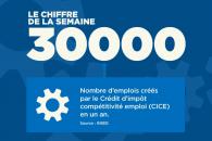 Le chiffre de la semaine : 30000 emplois créés par le CICE