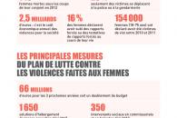 Découvrez les principales mesures du plan de lutte contre les violences faites aux femmes