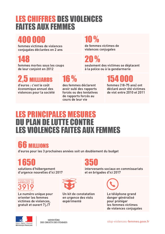 Infographie —Les principales mesures du plan de lutte contre les violences