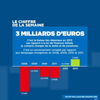 Le chiffre de la semaine : 3 milliards d'euros