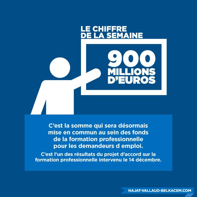 900 millions d'euros pour la formation professionnelle