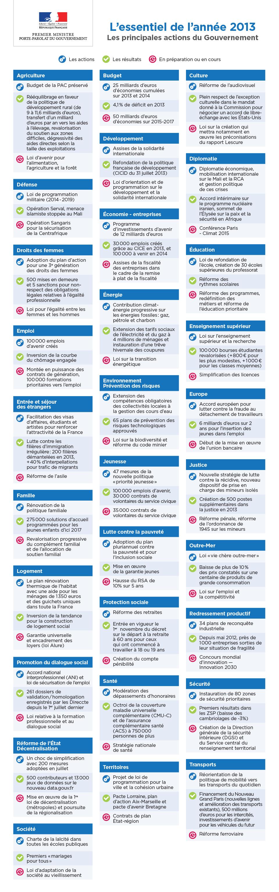 Infographie - Les principales actions du Gouvernement en 2013