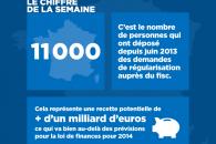 Le chiffre de la semaine : 11000 demandes de régularisation auprès du Fisc depuis juin 2013