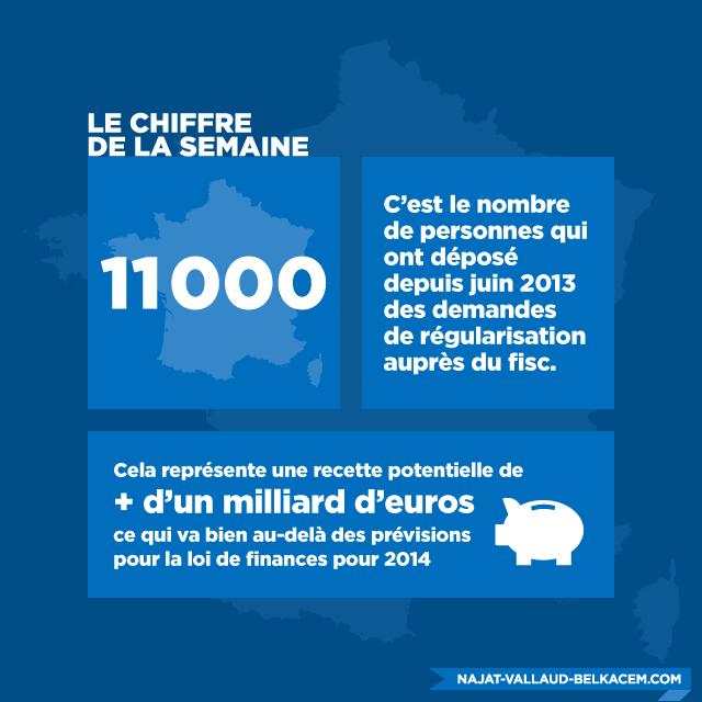 11000 régularisations auprès du Fisc