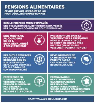 Infographie - Pensions alimentaires: ce que change le projet de loi pour l'égalité femmes-hommes