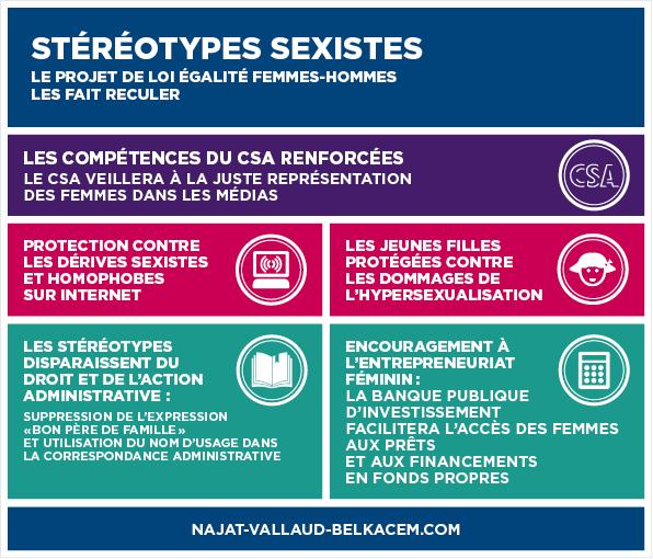 Stéréotypes sexistes