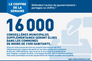 16.000 conseillères municipales supplémentaires