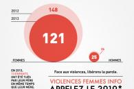 121 femmes décédées sous les coups de leur conjoint en 2013 : une tendance à la baisse qui encourage le Gouvernement à poursuivre son action