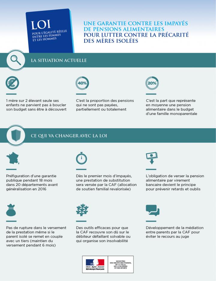 infographie_garantie-contre-les-impayes-de-pensions-alimentaires