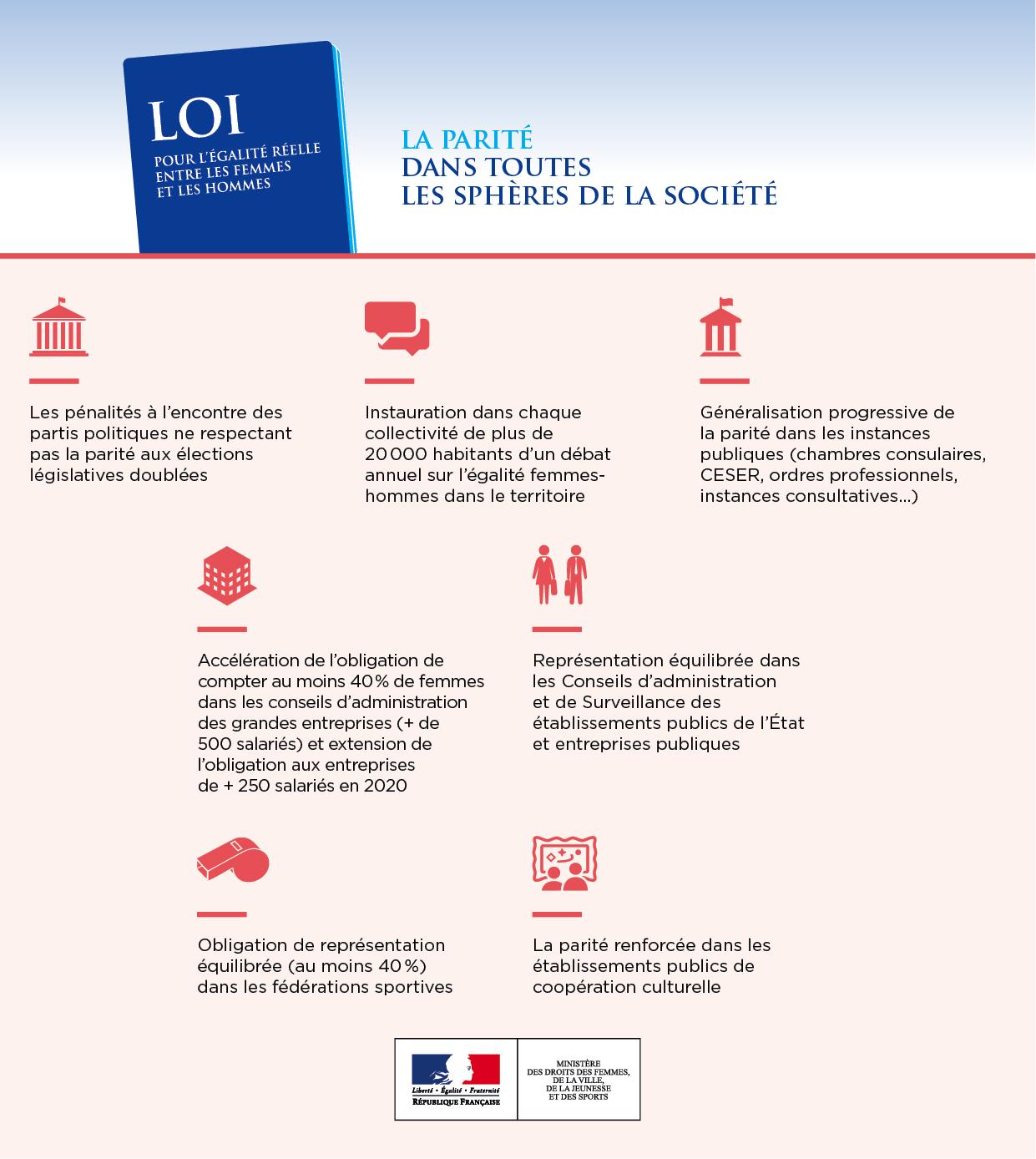 Infographies le projet de loi pour l galit femmes et hommes d finitivemen - Loi proprietaire locataire ...
