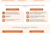 Violences faites aux femmes, le ministère de l'Éducation nationale, de l'Enseignement supérieur et de la Recherche agit