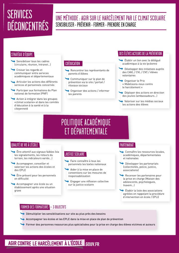 2015_harcelement_infographie_services