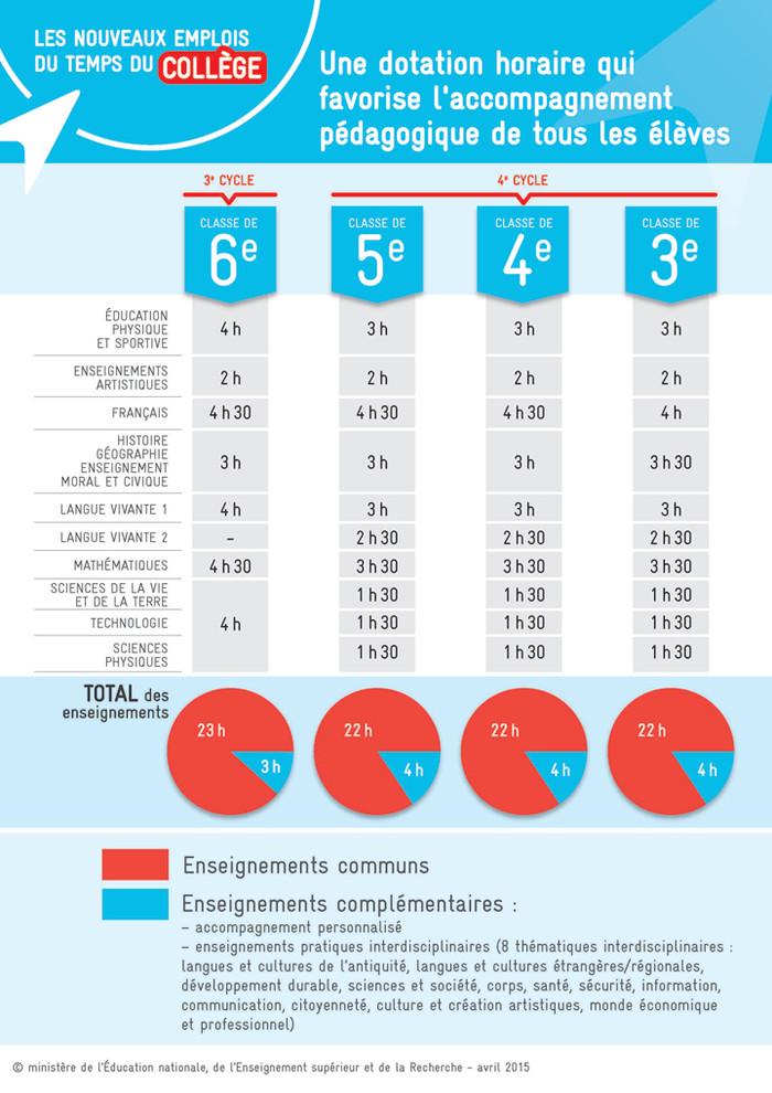 emploi-du-temps-college2016-infographie