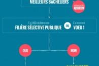 """Pour tout savoir sur le dispositif """"meilleurs bacheliers"""" en une Infographie"""