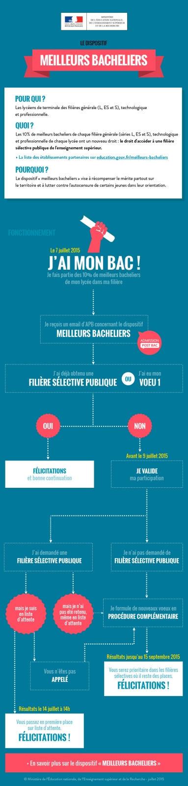 infographie_EN_longue_meilleurs_bacheliers-Web