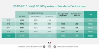 2012-2015-Education-60000-postes-crees-web