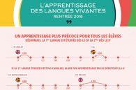 Langues vivantes à la Rentrée 2016 : un apprentissage plus précoce et la fin des ELCO – Infographies