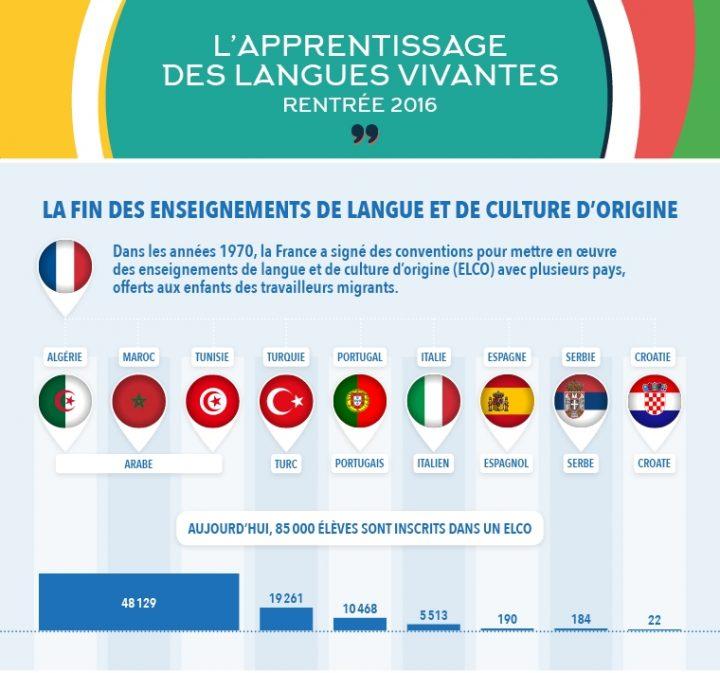 apprentissage-langues-vivantes_02_la-fin-des-elco-1