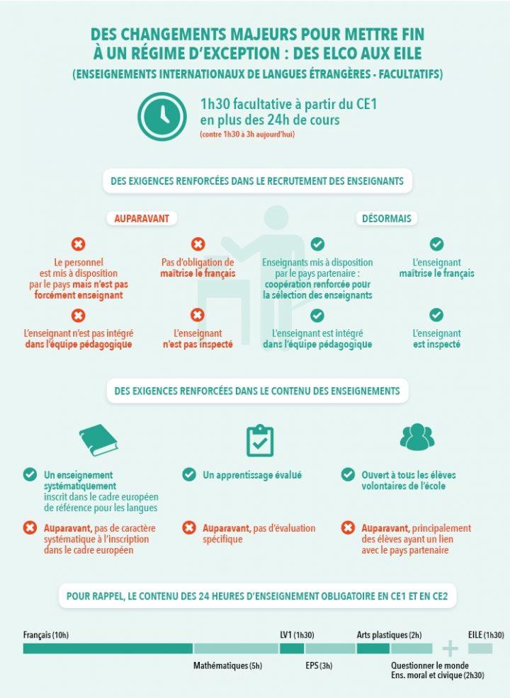 apprentissage-langues-vivantes_02_la-fin-des-elco-2