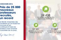 Concours enseignants 2016 : près de 25 000 nouveaux professeurs recrutés, un record