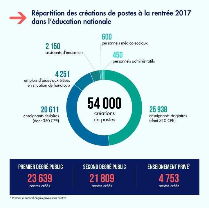 60 000 postes dans l ducation engagement tenu najat - Grille indiciaire cpe education nationale ...