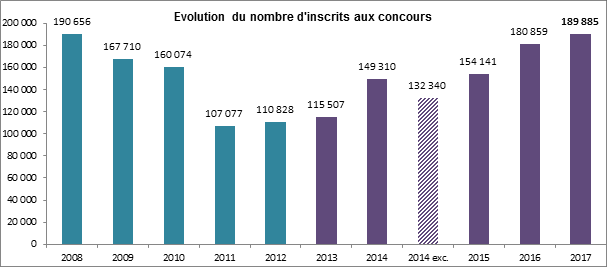inscfits-aux-concours